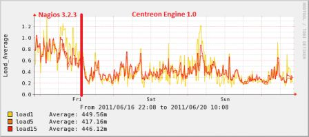 Centreon Engine_Perf_Graph