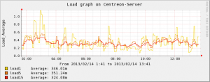 Centreon-Server-Load(1)