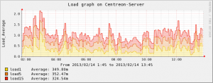 Centreon-Server-Load(2)
