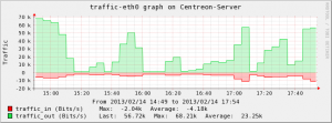 Centreon-Server-traffic-eth0