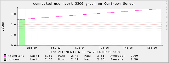 Centreon-Server-connected-user-port-3306