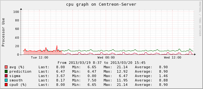 Centreon-Server-cpu