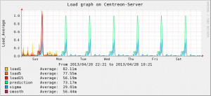 Centreon-Server-Load(6)