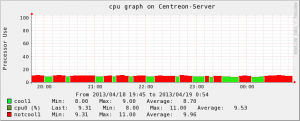 Centreon-Server-cpu(4)