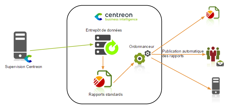 centreon_bi_simple_architecture_FR