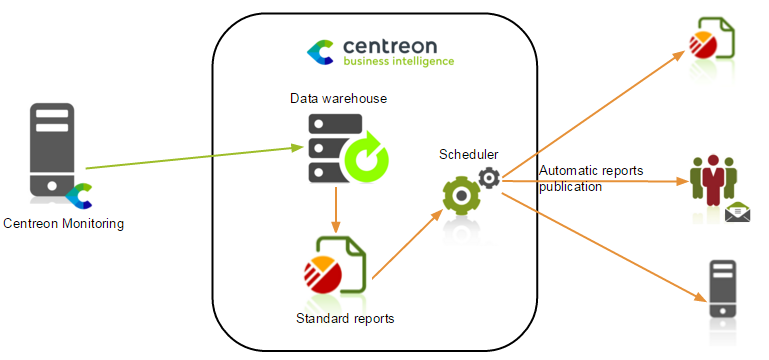 centreon_bi_simple_architecture_EN